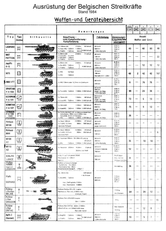 Waffen u Gerät Belgisxhe Armee Kopie