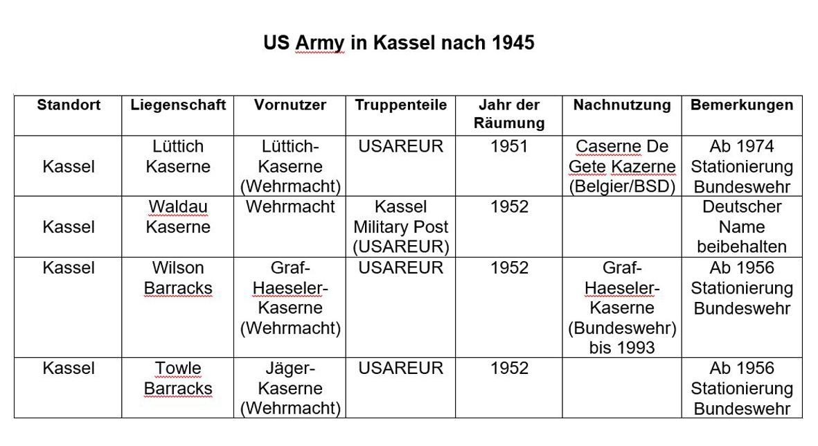 US Army Kassel nach 1945
